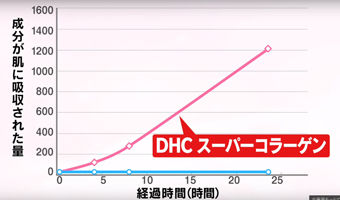 DHCスーパーコラーゲン スプリーム986fe81b