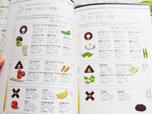 ライザップ RIZAP 1回目食事カウンセリング