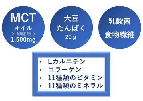 DHCプロティンダイエットMCTプラス