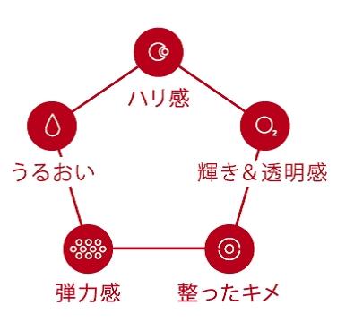 クラランス「ダブル セーラム EX」